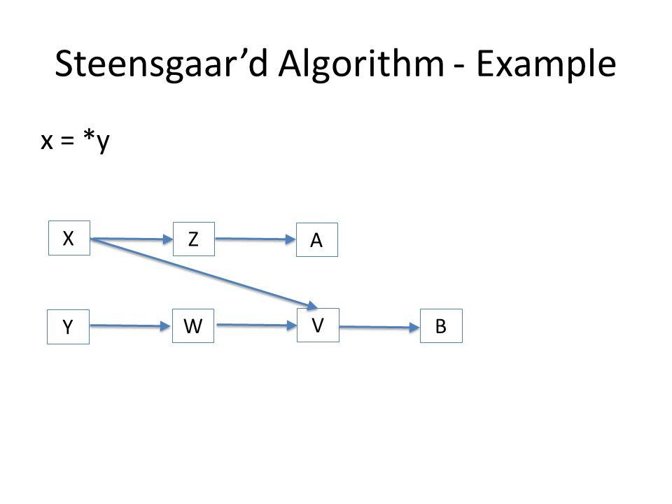 Steensgaar'd Algorithm - Example x = *y X Y W Z A V B