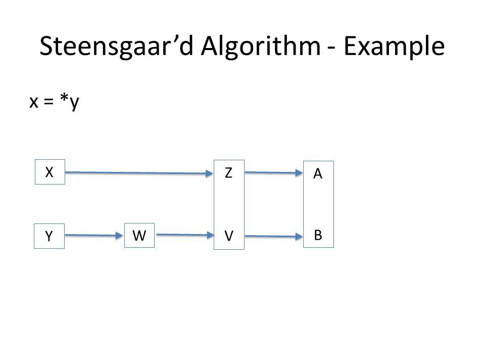Steensgaar'd Algorithm - Example x = *y X Y W A ZVZV B ABAB