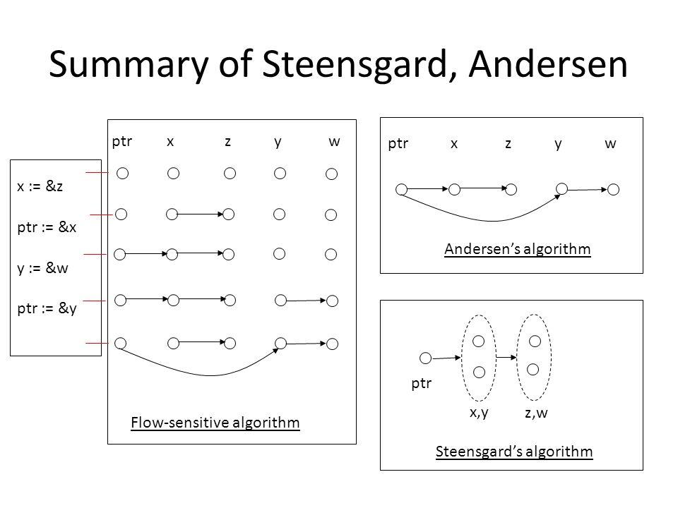Summary of Steensgard, Andersen x := &z ptr := &x y := &w ptr := &y ptr x z yw w ptr x,y z,w Flow-sensitive algorithm Andersen's algorithm Steensgard's algorithm