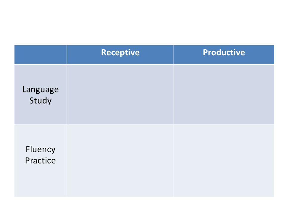 ReceptiveProductive Language Study Fluency Practice