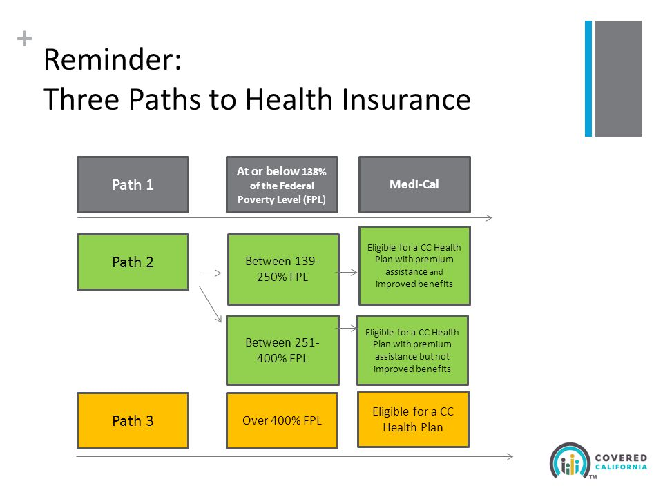 + Reminder: Three Paths to Health Insurance Path 1 Path 2 Path 3 At or below 138% of the Federal Poverty Level (FPL) Medi-Cal Between 139- 250% FPL Between 251- 400% FPL Eligible for a CC Health Plan with premium assistance and improved benefits Eligible for a CC Health Plan with premium assistance but not improved benefits Over 400% FPL Eligible for a CC Health Plan