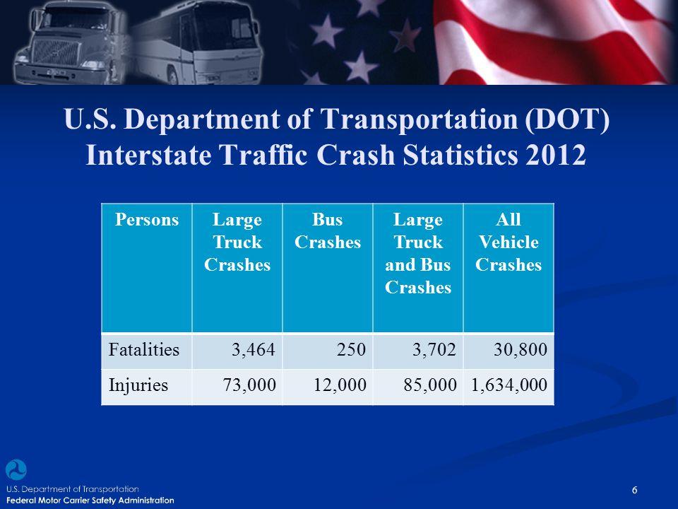 U.S. Department of Transportation (DOT) Interstate Traffic Crash Statistics 2012 PersonsLarge Truck Crashes Bus Crashes Large Truck and Bus Crashes Al