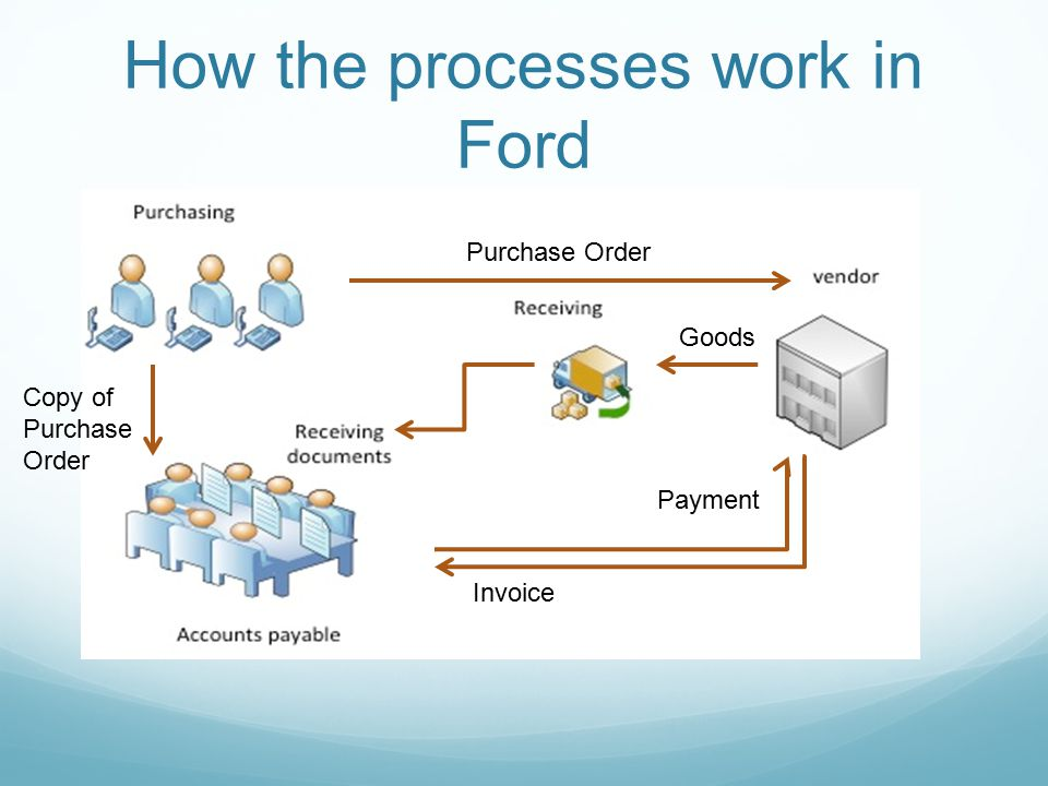 Ford reengineered the process Purchase Order Goods Payment