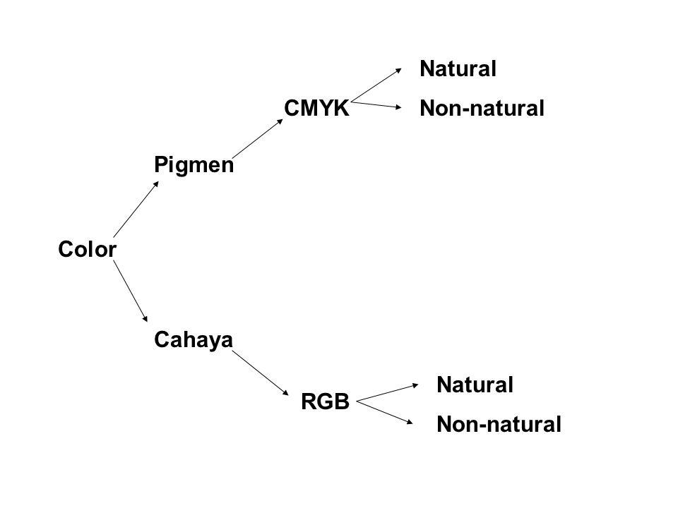 Color Pigmen Cahaya CMYK RGB Natural Non-natural Natural Non-natural
