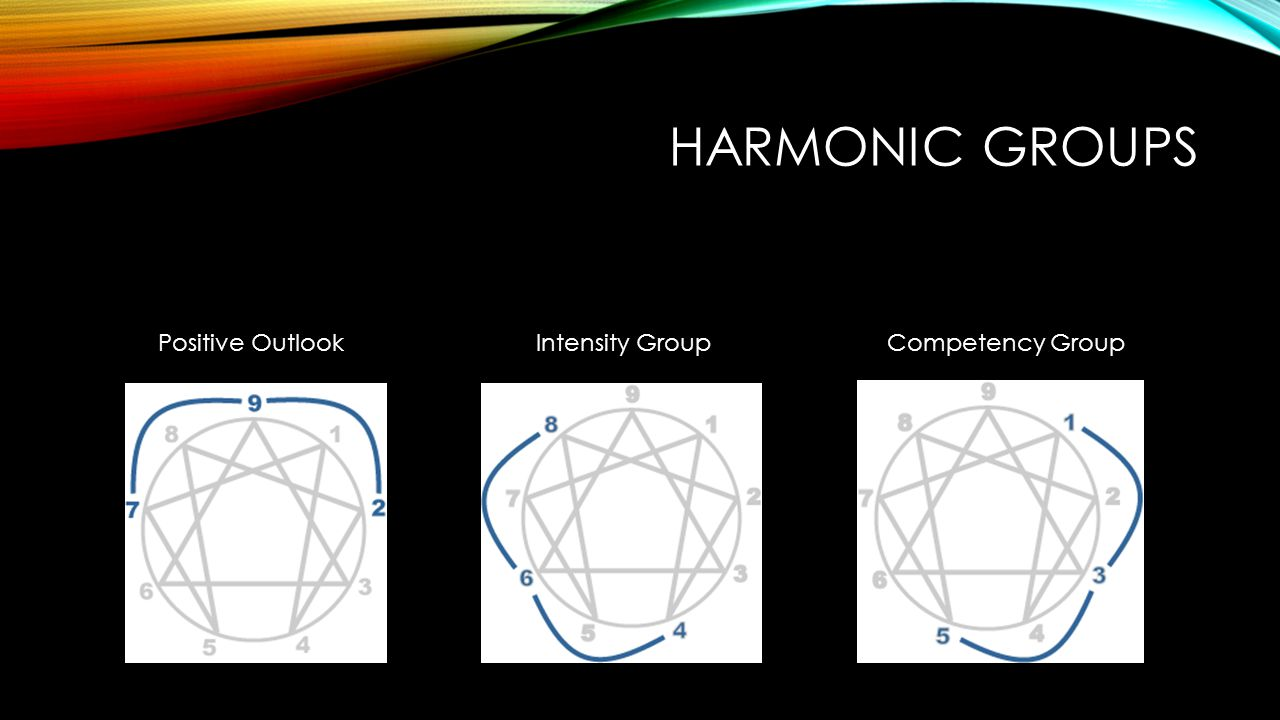 HARMONIC GROUPS Positive OutlookIntensity GroupCompetency Group