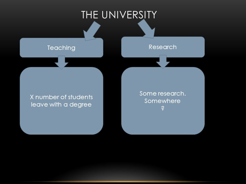 Teaching THE UNIVERSITY Research X number of students leave with a degree Some research.