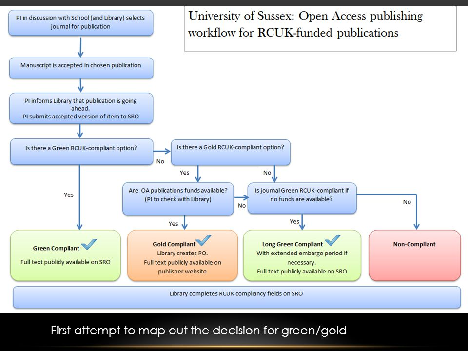 First attempt to map out the decision for green/gold