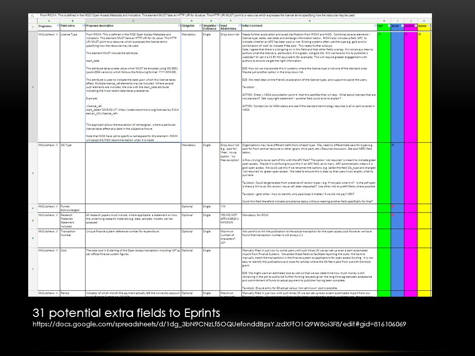 31 potential extra fields to Eprints https://docs.google.com/spreadsheets/d/1dg_3bN9CNzLf5OQUefonddBpsYJzdXFfO1Q9W8oi3F8/edit#gid=816106069