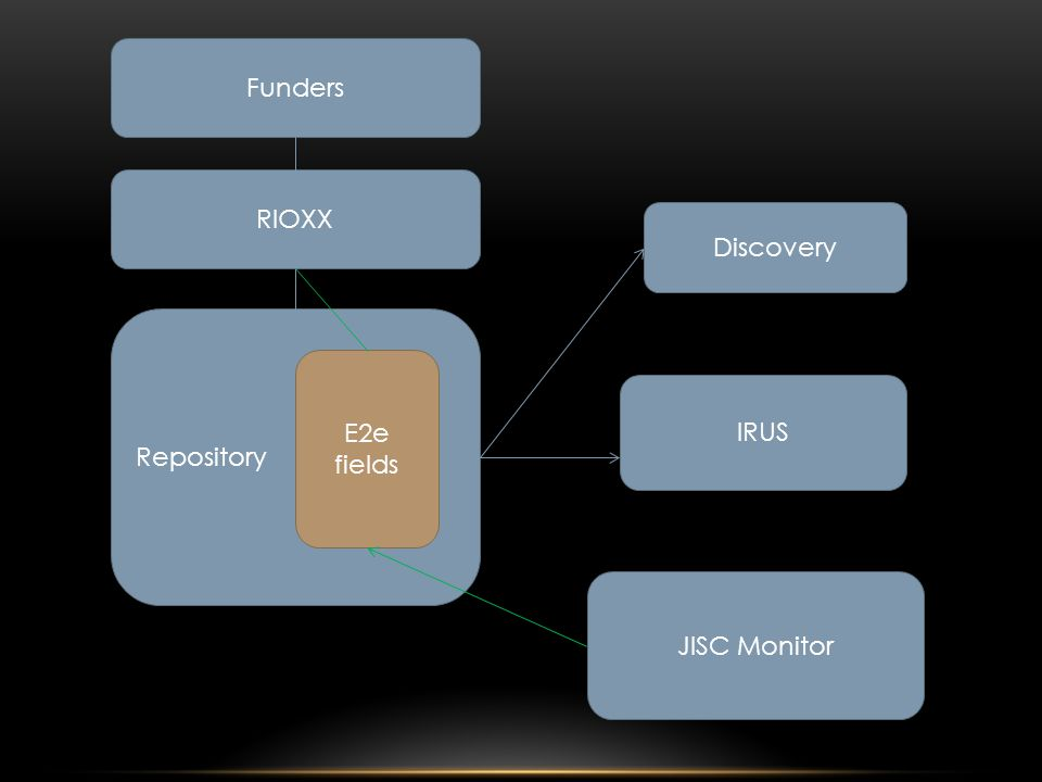 Repository E2e fields RIOXX Funders JISC Monitor IRUS Discovery