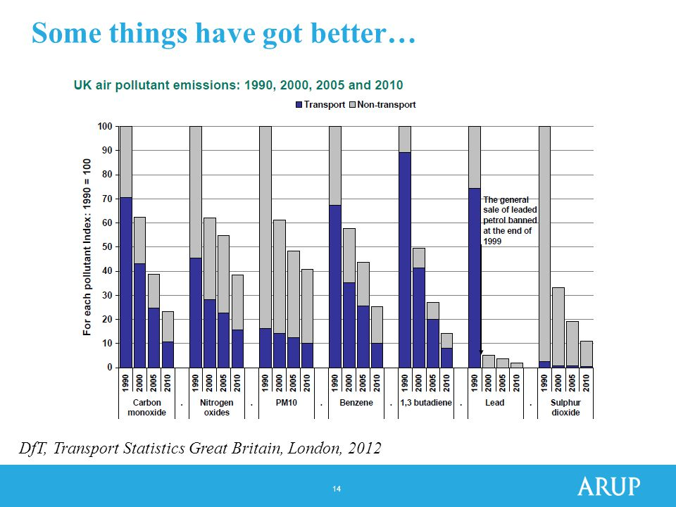 14 Some things have got better… DfT, Transport Statistics Great Britain, London, 2012