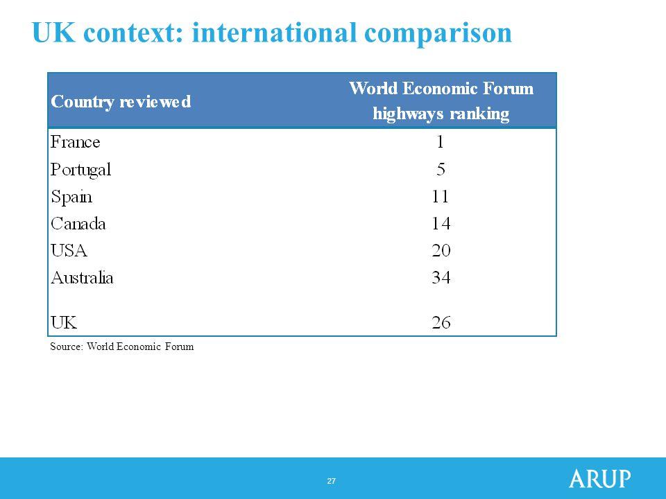 27 UK context: international comparison Source: World Economic Forum