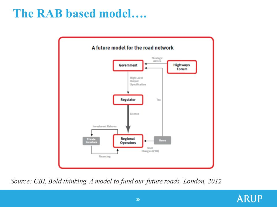 30 The RAB based model…. Source: CBI, Bold thinking A model to fund our future roads, London, 2012