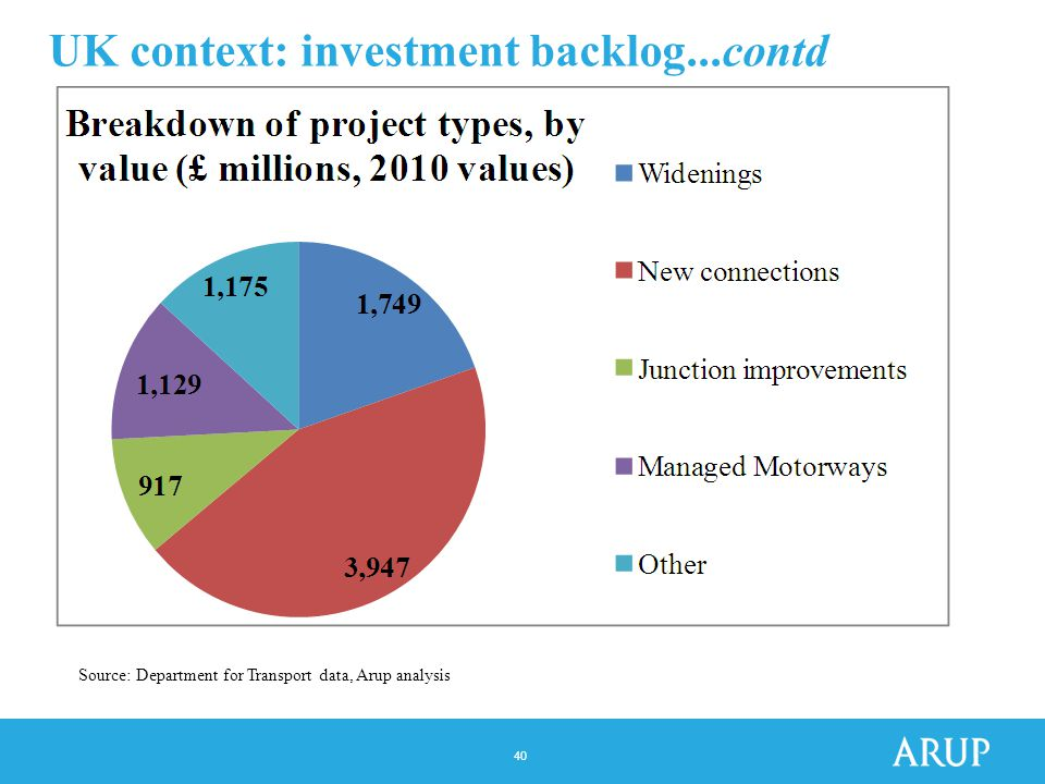 40 UK context: investment backlog...contd Source: Department for Transport data, Arup analysis