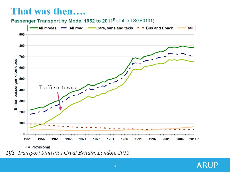 5 That was then…. Traffic in towns DfT, Transport Statistics Great Britain, London, 2012