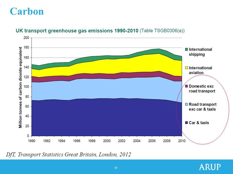 57 Carbon DfT, Transport Statistics Great Britain, London, 2012
