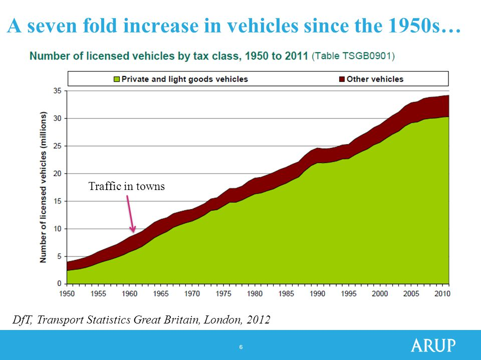 6 A seven fold increase in vehicles since the 1950s… DfT, Transport Statistics Great Britain, London, 2012 Traffic in towns