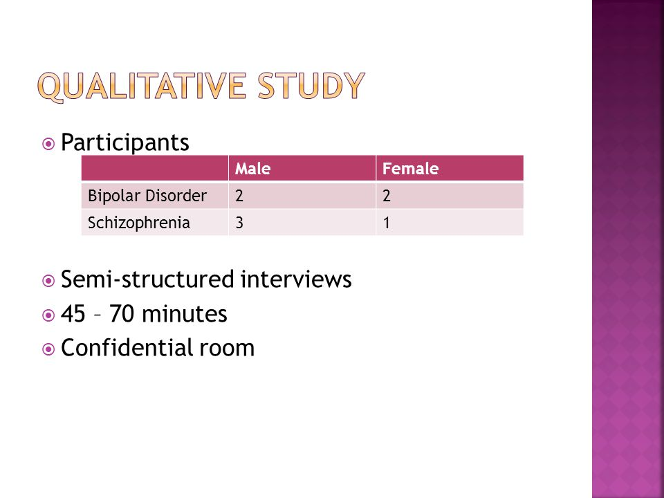  Participants  Semi-structured interviews  45 – 70 minutes  Confidential room MaleFemale Bipolar Disorder22 Schizophrenia31