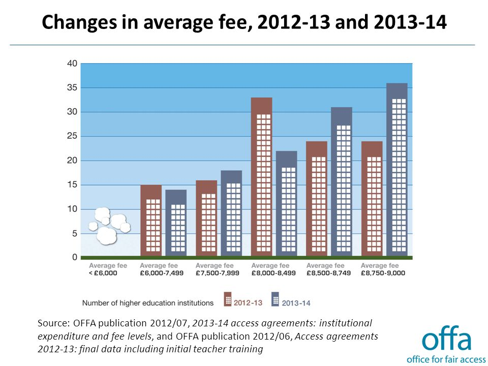 Changes in average fee, 2012-13 and 2013-14 Source: OFFA publication 2012/07, 2013-14 access agreements: institutional expenditure and fee levels, and OFFA publication 2012/06, Access agreements 2012-13: final data including initial teacher training
