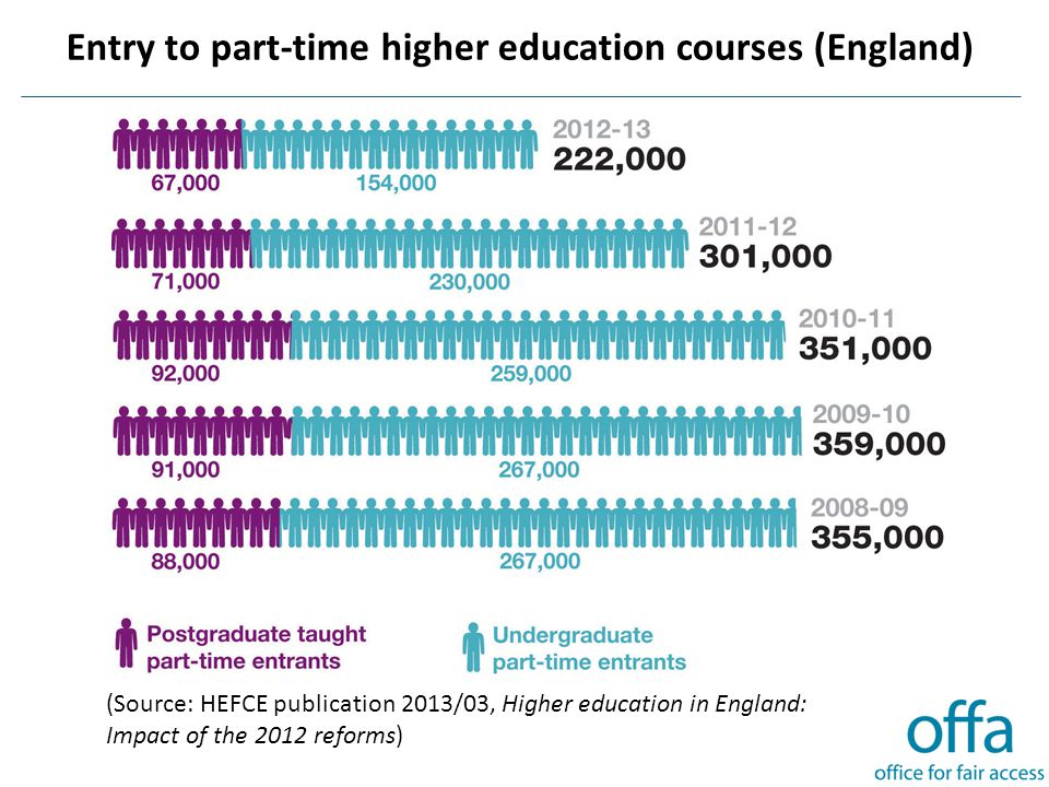 Entry to part-time higher education courses (England) (Source: HEFCE publication 2013/03, Higher education in England: Impact of the 2012 reforms)