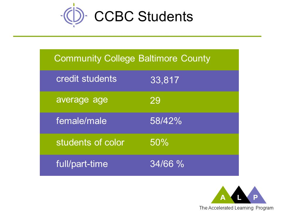 A CCBC Students average age 29 female/male58/42% students of color50% full/part-time34/66 % Community College Baltimore County credit students 33,817