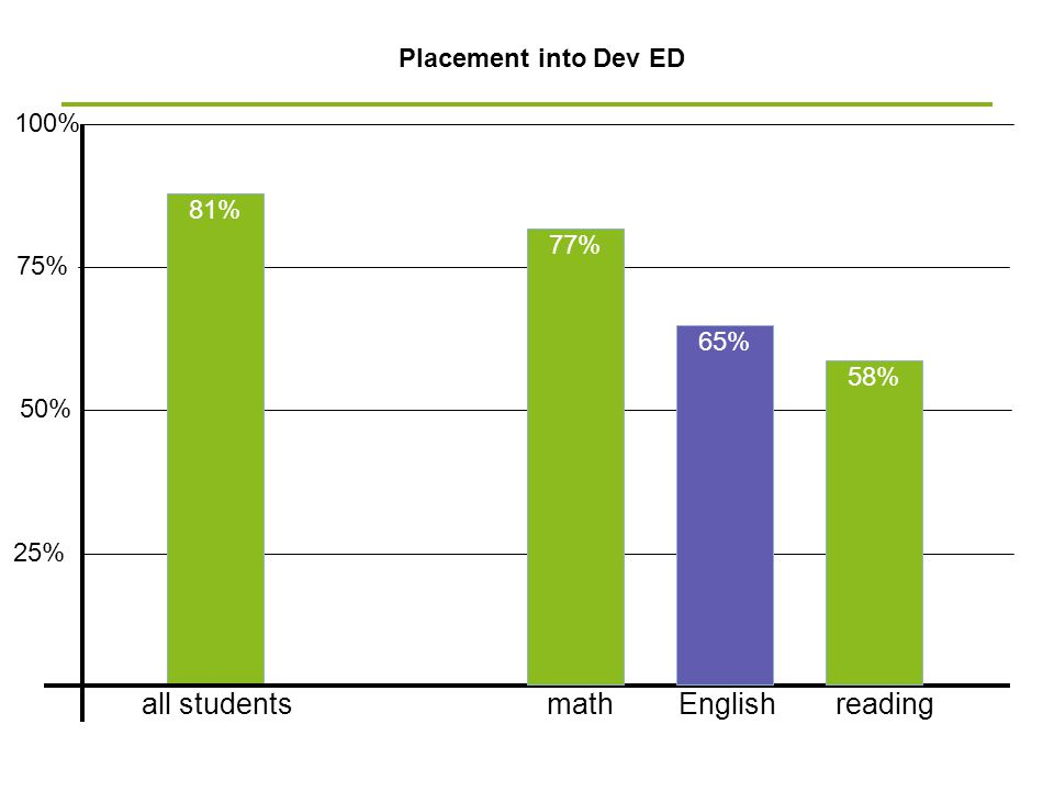 50% Placement into Dev ED 75% 25% 100% 81% Englishall studentsmathreading 77% 65% 58%