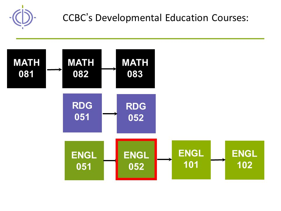 RDG 051 RDG 052 MATH 081 MATH 082 MATH 083 ENGL 051 ENGL 052 ENGL 101 ENGL 102 CCBC's Developmental Education Courses: