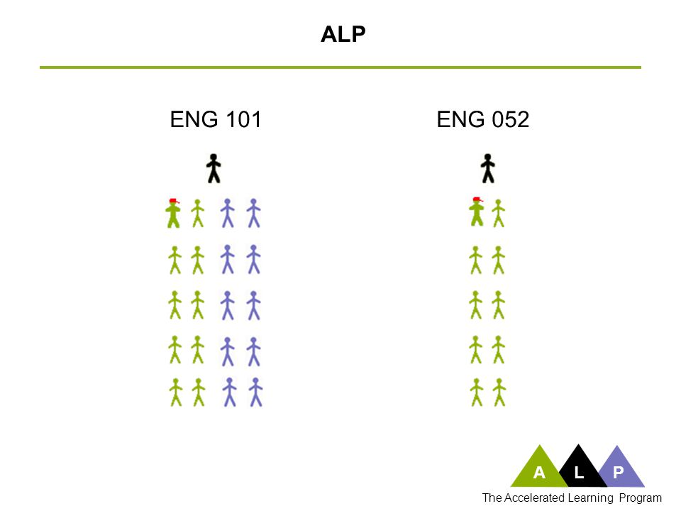 ENG 101ENG 052 ALP ALP The Accelerated Learning Program