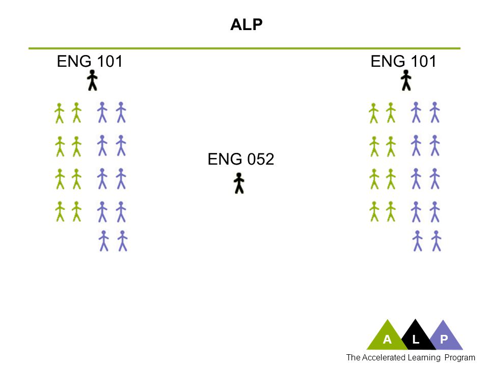 ENG 052 ALP ENG 101 ALP The Accelerated Learning Program