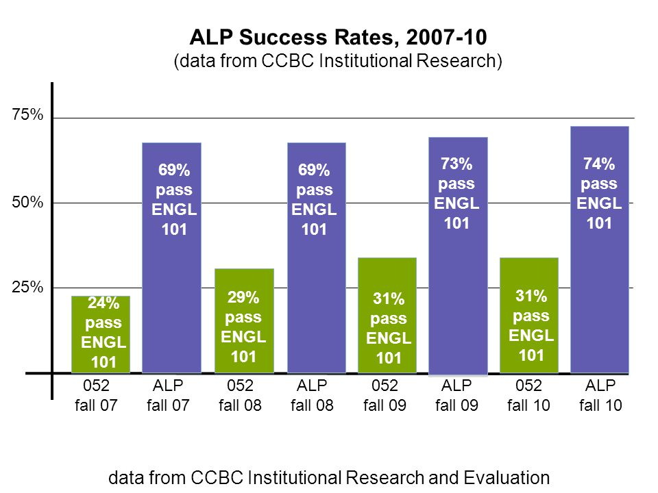 ALP Success Rates, 2007-10 (data from CCBC Institutional Research) 75% 50% 25% 052 fall 07 24% pass ENGL 101 69% pass ENGL 101 ALP fall 07 69% pass EN