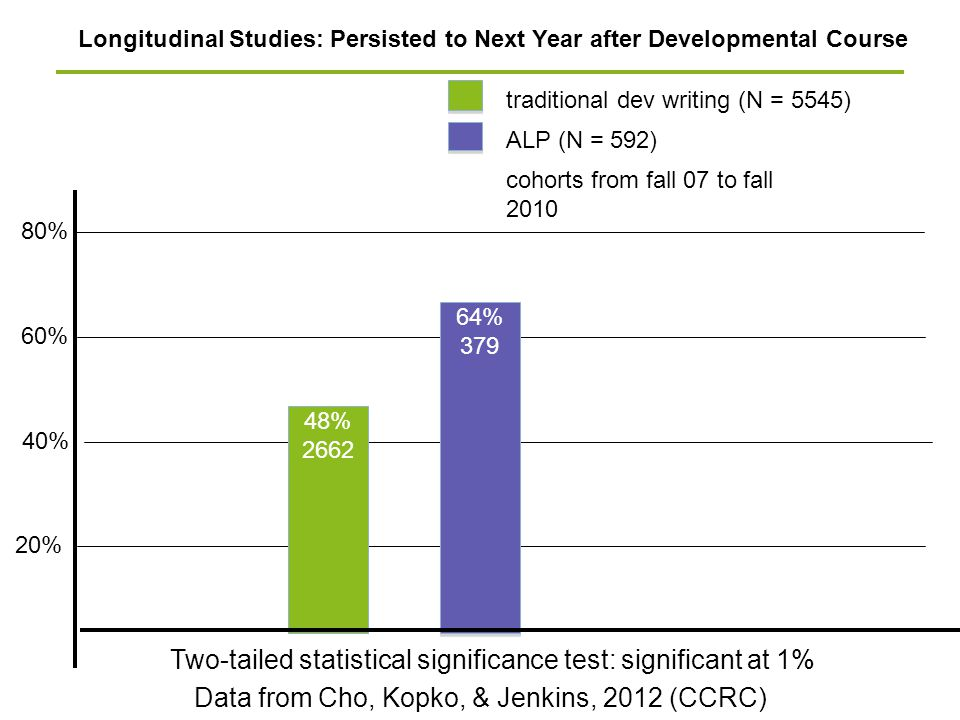 80% 20% 60% Longitudinal Studies: Persisted to Next Year after Developmental Course 40% traditional dev writing (N = 5545) ALP (N = 592) cohorts from