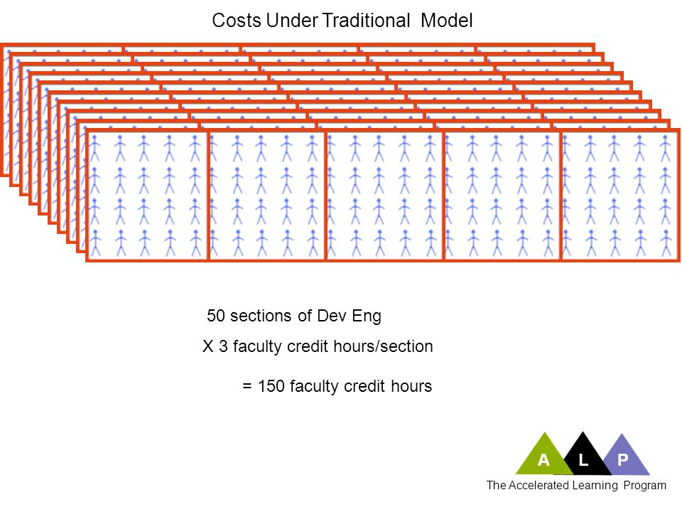 50 sections of Dev Eng X 3 faculty credit hours/section = 150 faculty credit hours Costs Under Traditional Model ALP The Accelerated Learning Program