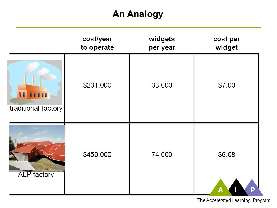 traditional factory widgets per year cost per widget cost/year to operate $231,000 $450,000 33,000 74,000 $7.00 $6.08 ALP factory An Analogy ALP The A