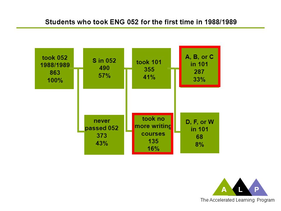 took 052 1988/1989 863 100% Students who took ENG 052 for the first time in 1988/1989 took 101 355 41% took no more writing courses 135 16% S in 052 4