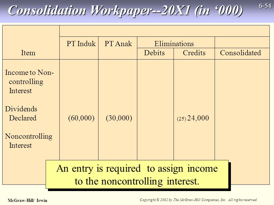 McGraw-Hill/ Irwin Copyright © 2002 by The McGraw-Hill Companies, Inc. All rights reserved. 6-54 Income to Non- controlling Interest Dividends Declare