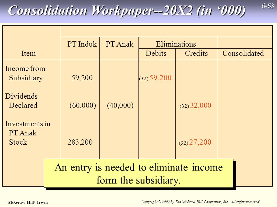 McGraw-Hill/ Irwin Copyright © 2002 by The McGraw-Hill Companies, Inc. All rights reserved. 6-63 An entry is needed to eliminate income form the subsi