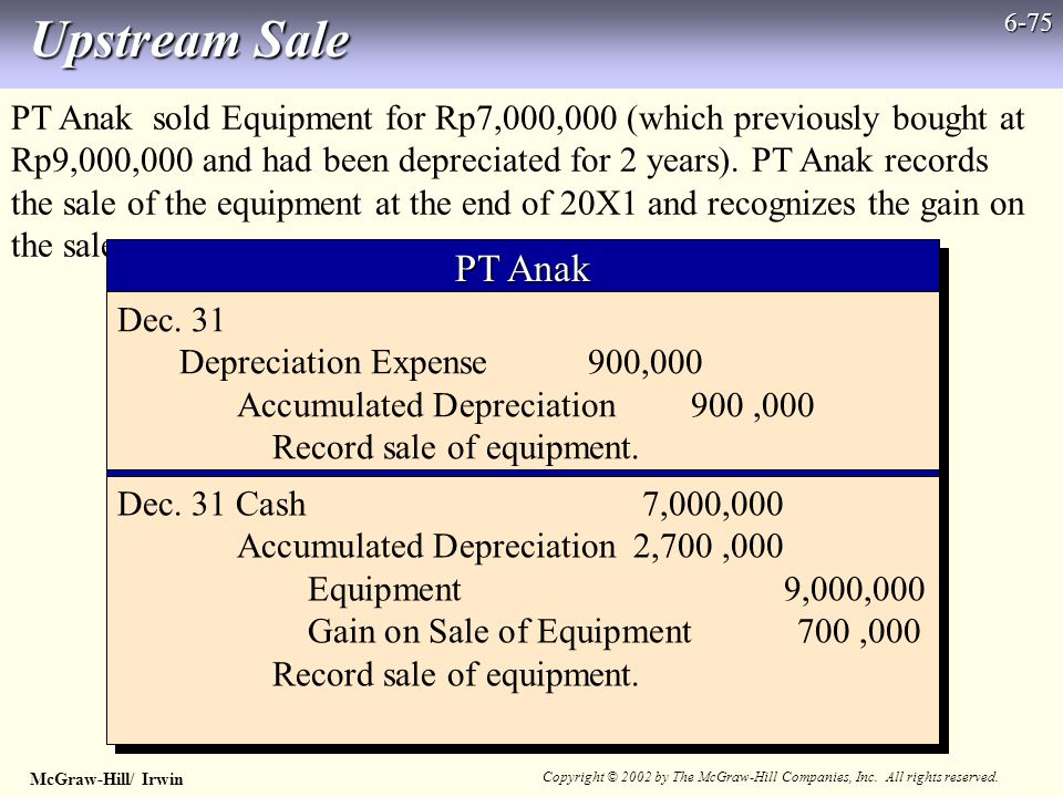 McGraw-Hill/ Irwin Copyright © 2002 by The McGraw-Hill Companies, Inc. All rights reserved. 6-75 Upstream Sale PT Anak sold Equipment for Rp7,000,000