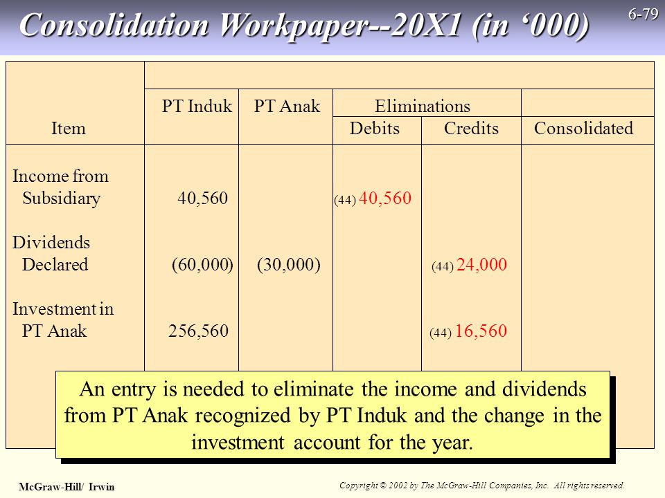 McGraw-Hill/ Irwin Copyright © 2002 by The McGraw-Hill Companies, Inc. All rights reserved. 6-79 Income from Subsidiary40,560 (44) 40,560 Dividends De