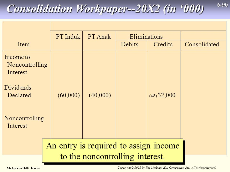 McGraw-Hill/ Irwin Copyright © 2002 by The McGraw-Hill Companies, Inc. All rights reserved. 6-90 Consolidation Workpaper--20X2 (in '000) An entry is r