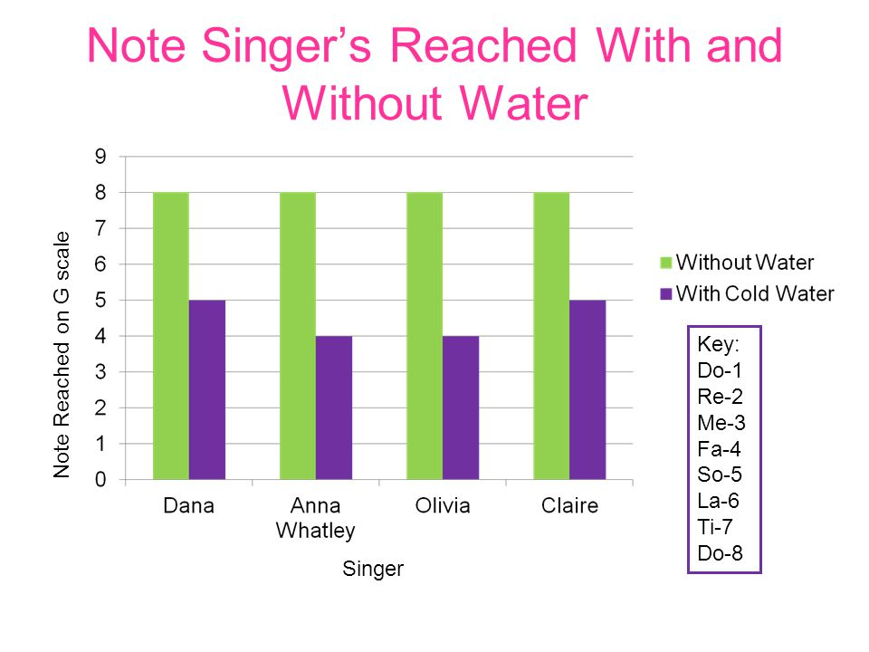 Note Singer's Reached With and Without Water Note Reached on G scale Singer Key: Do-1 Re-2 Me-3 Fa-4 So-5 La-6 Ti-7 Do-8