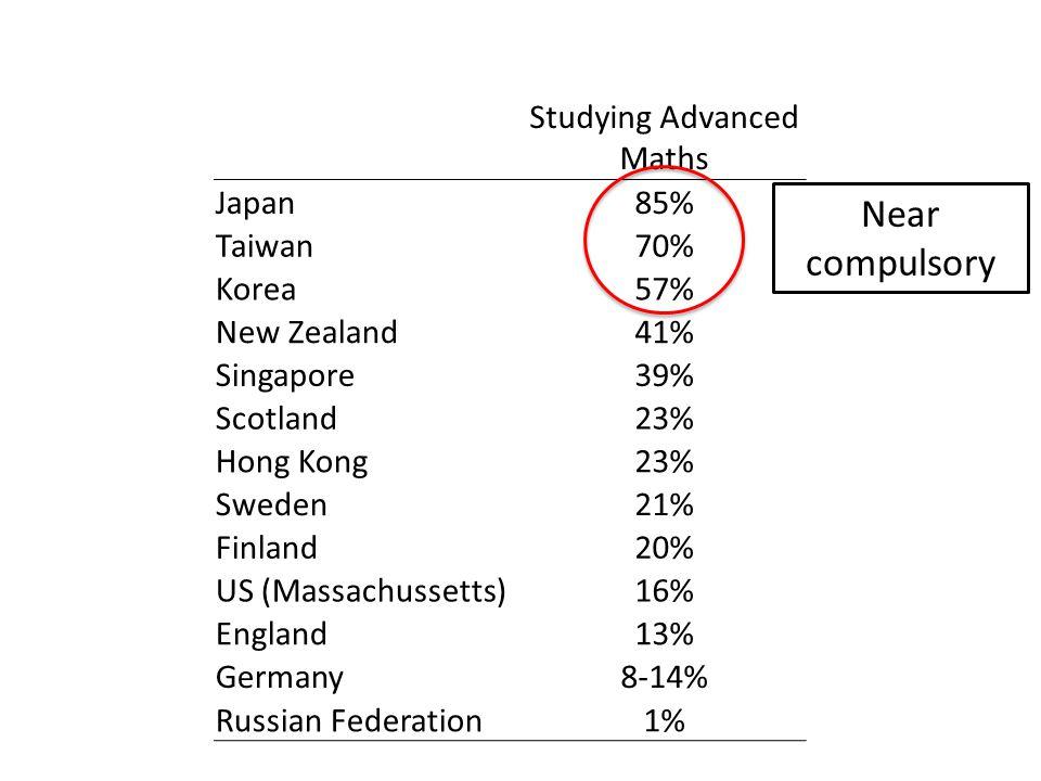 Studying Advanced Maths Japan85% Taiwan70% Korea57% New Zealand41% Singapore39% Scotland23% Hong Kong23% Sweden21% Finland20% US (Massachussetts)16% England13% Germany8-14% Russian Federation1% Near compulsory