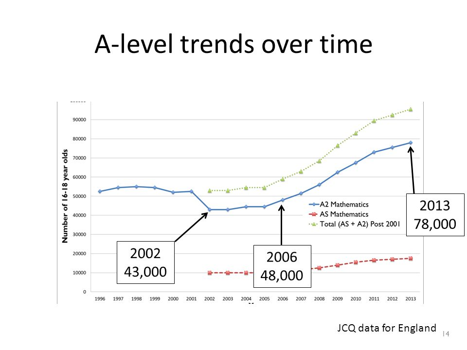 14 A-level trends over time 2002 43,000 2013 78,000 2006 48,000 JCQ data for England