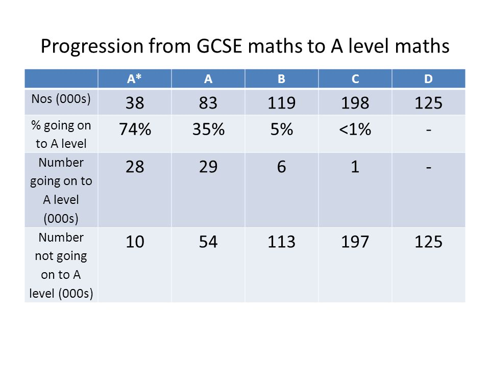 Progression from GCSE maths to A level maths A*ABCD Nos (000s) 3883119198125 % going on to A level 74%35%5%<1%- Number going on to A level (000s) 282961- Number not going on to A level (000s) 1054113197125
