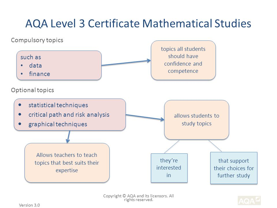 AQA Level 3 Certificate Mathematical Studies Version 3.0 Copyright © AQA and its licensors.
