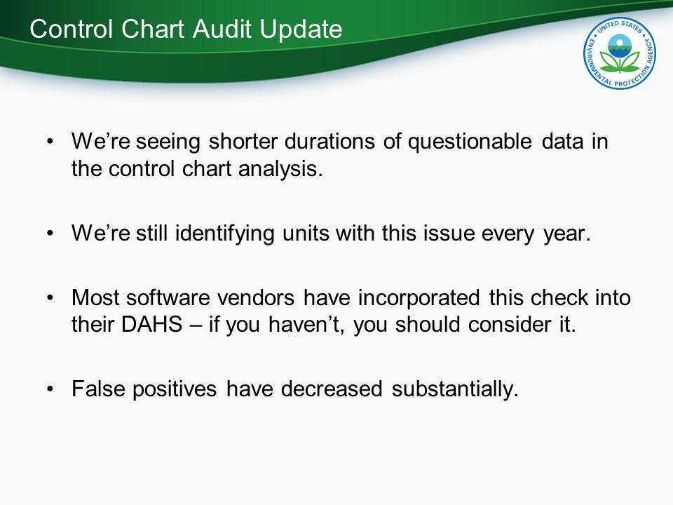 We're seeing shorter durations of questionable data in the control chart analysis.