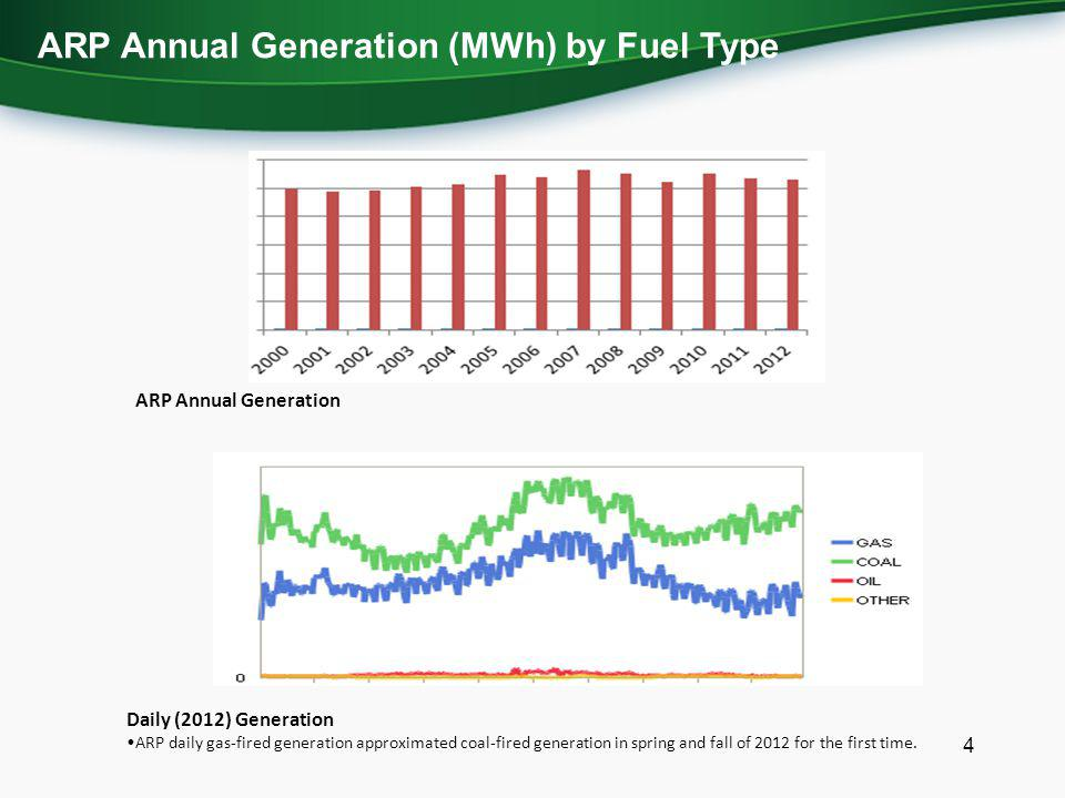 4 ARP Annual Generation (MWh) by Fuel Type Daily (2012) Generation ARP daily gas-fired generation approximated coal-fired generation in spring and fall of 2012 for the first time.