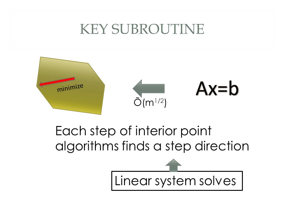 Õ(m 1/2 ) KEY SUBROUTINE Each step of interior point algorithms finds a step direction minimize Linear system solves