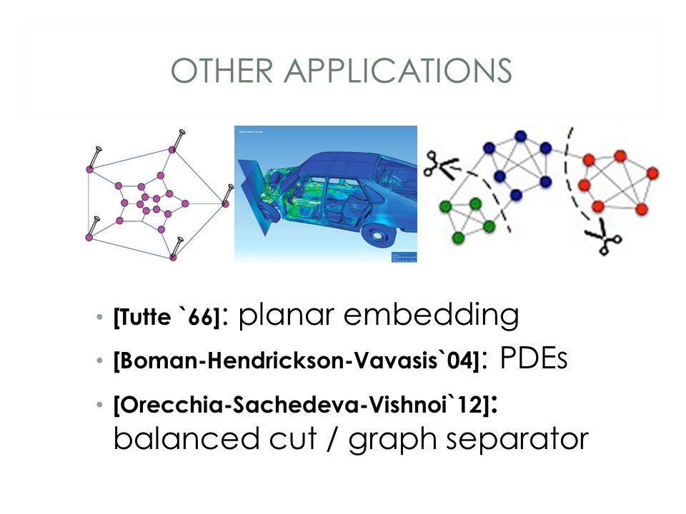 OTHER APPLICATIONS [Tutte `66] : planar embedding [Boman-Hendrickson-Vavasis`04] : PDEs [Orecchia-Sachedeva-Vishnoi`12] : balanced cut / graph separator