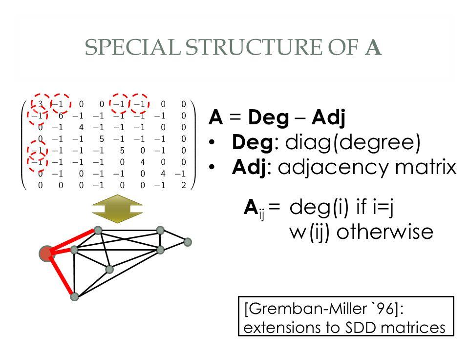 SPECIAL STRUCTURE OF A A = Deg – Adj Deg : diag(degree) Adj : adjacency matrix [Gremban-Miller `96]: extensions to SDD matrices ` A ij =deg(i) if i=j w(ij) otherwise