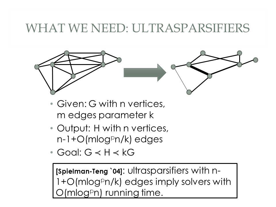 WHAT WE NEED: ULTRASPARSIFIERS [Spielman-Teng `04] : ultrasparsifiers with n- 1+O(mlog p n/k) edges imply solvers with O(mlog p n) running time.