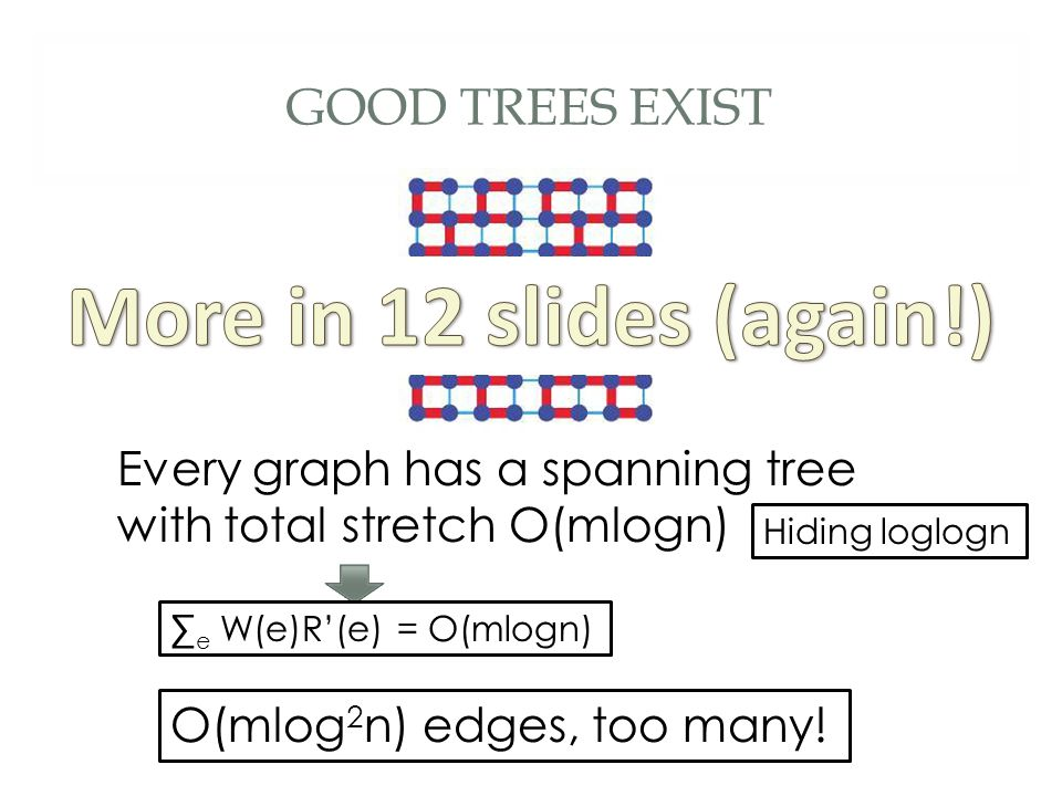 GOOD TREES EXIST Every graph has a spanning tree with total stretch O(mlogn) O(mlog 2 n) edges, too many! ∑ e W(e)R'(e) = O(mlogn) Hiding loglogn